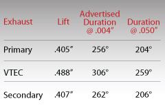 Skunk2 Tuner Cams Stage 2 RSX Civic K20 K20A K20A2 K20Z ...